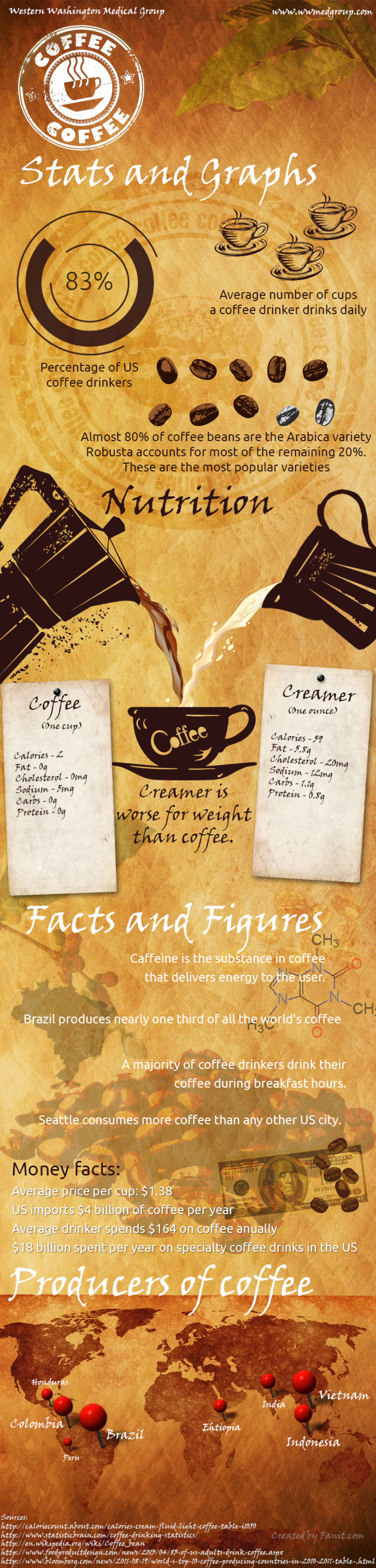Coffee: Health Benefits and Facts Infographic