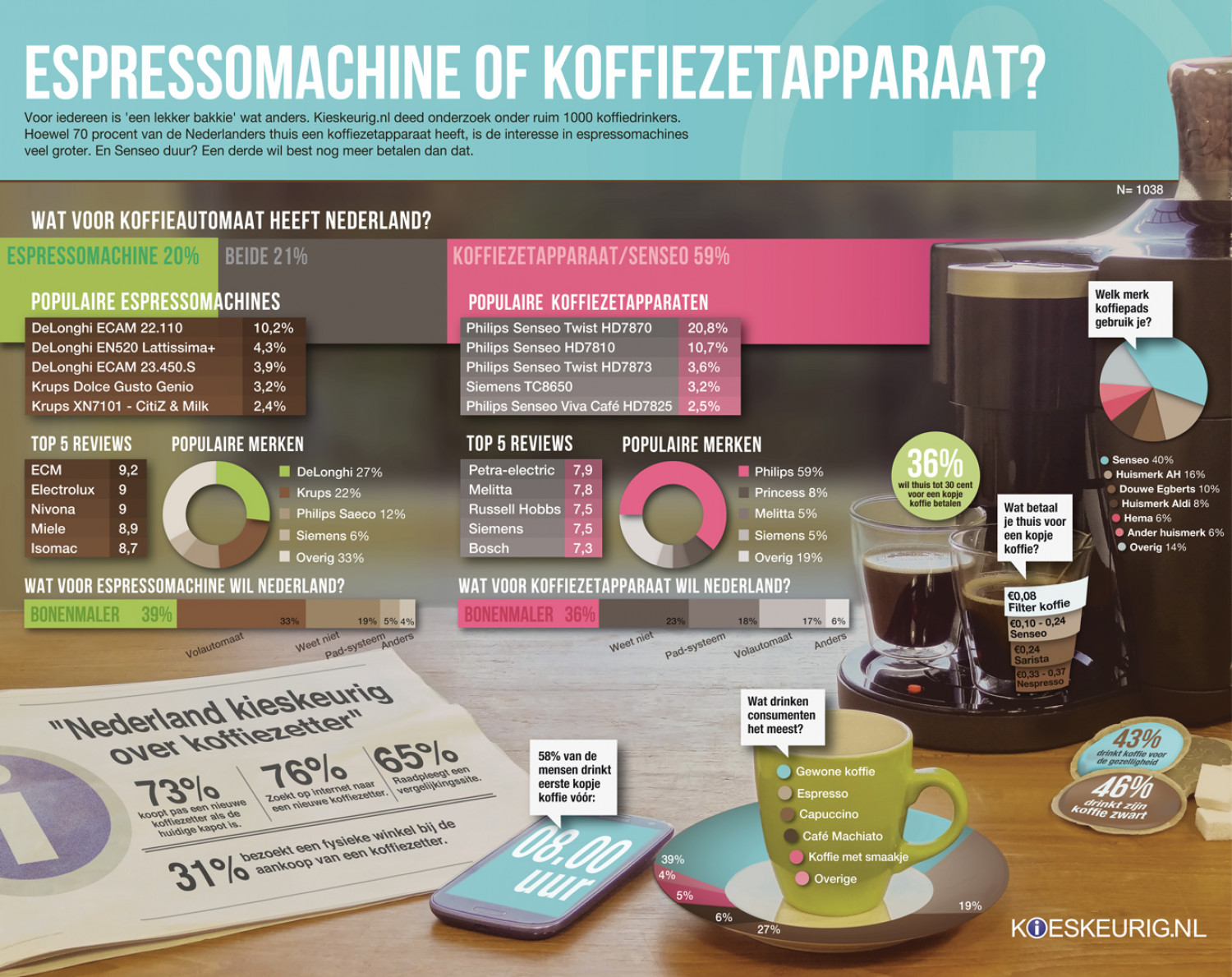Coffee in the Netherlands Infographic
