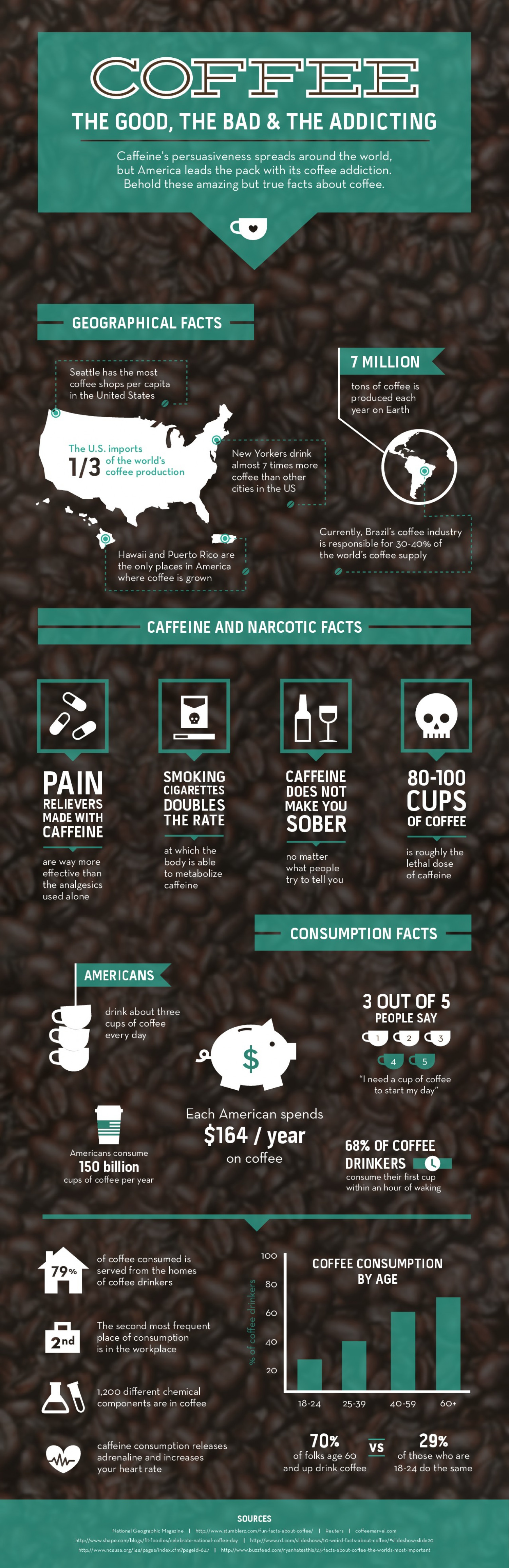 Coffee. The Good, The Bad, & The Addicting Infographic
