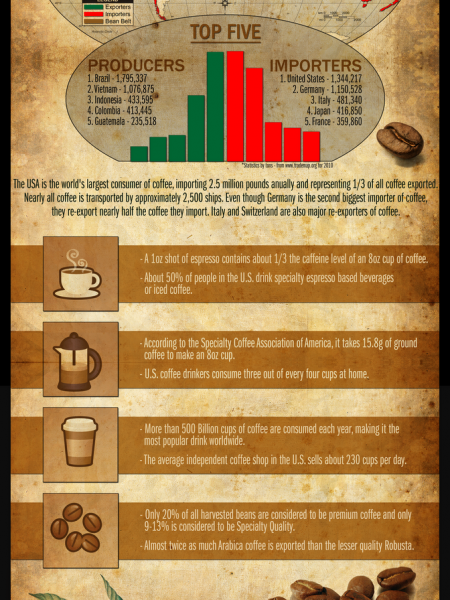 Coffee Travels But Where Does It Go? Infographic