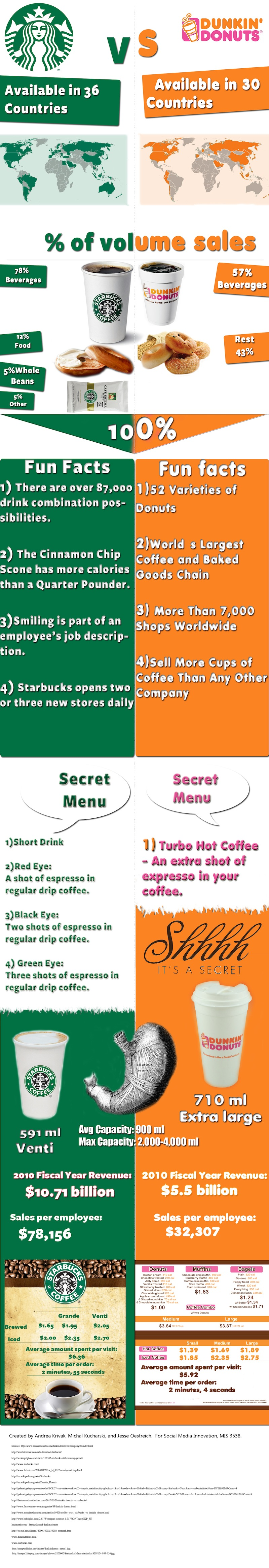 dunkin donuts vs starbucks essay The purpose of this assignment is to understand the role of segmentation, target, and positioning in the marketing from cases of starbucks and dunkin donuts this.