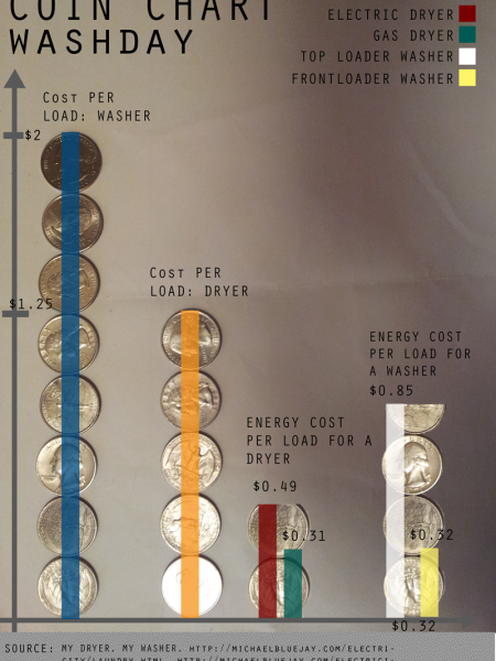 Coin chart: Washday Infographic