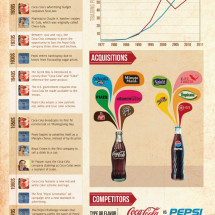 Coke vs. Pepsi Cola War Infographic