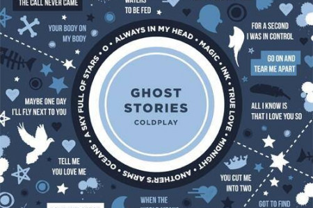 Coldplay's Ghost Stories Infographic