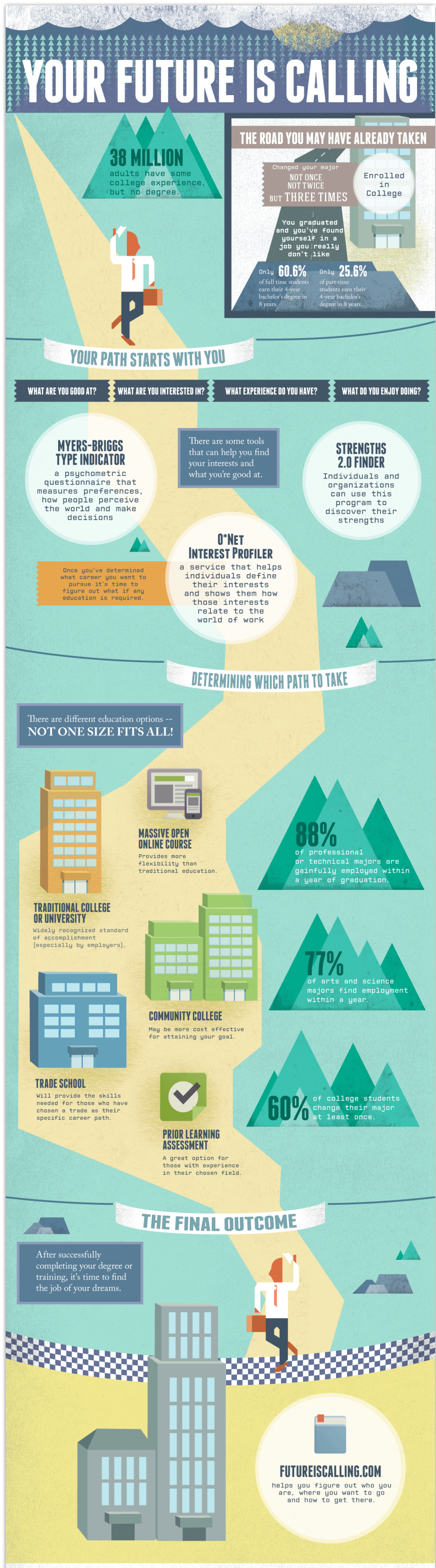 Your Future is Calling Infographic