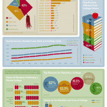 College choice and prudent consumers Infographic