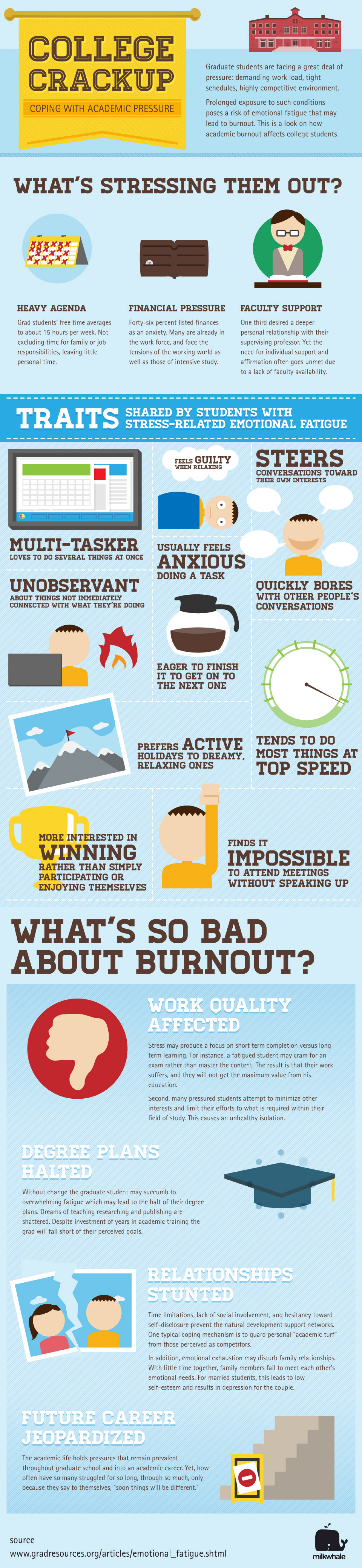 College Crackup: Coping with Academic Pressure Infographic