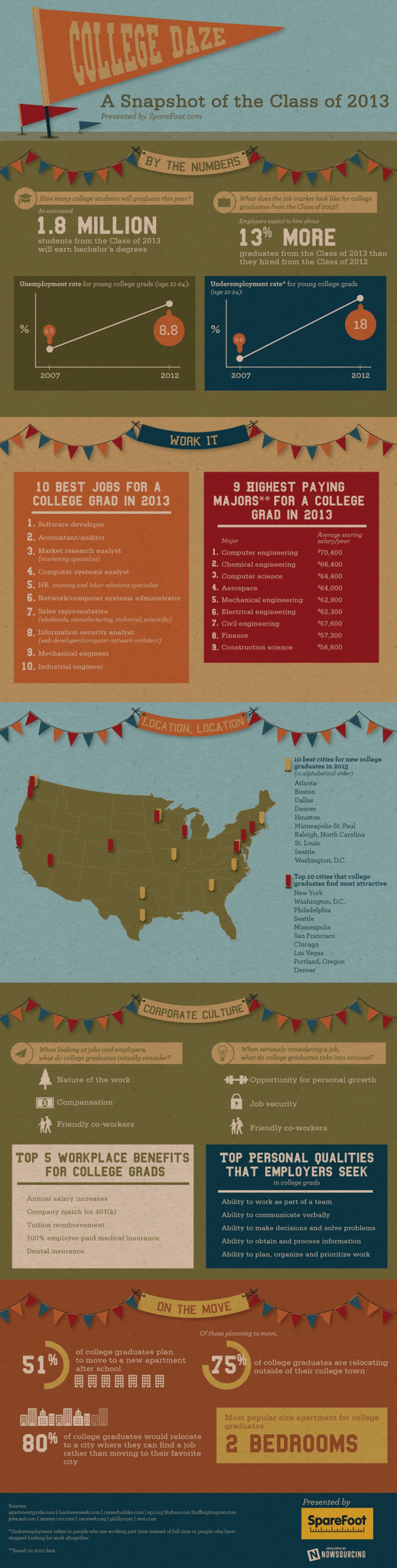 College Daze: A Snapshot of the Class of 2013 Infographic