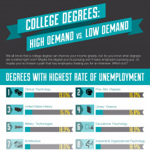 College Degrees: High Demand vs. Low Demand Infographic