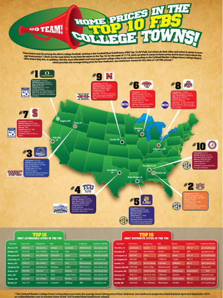 College Football Rankings By Home Price Infographic
