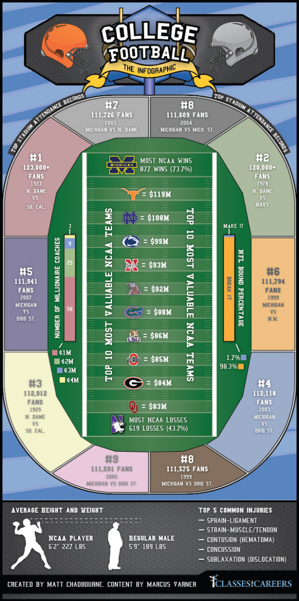 College Football  Infographic