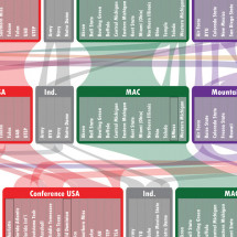College Football's Realignment Roadmap Infographic