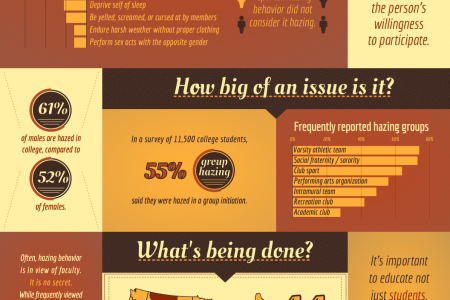 College Hazing Infographic