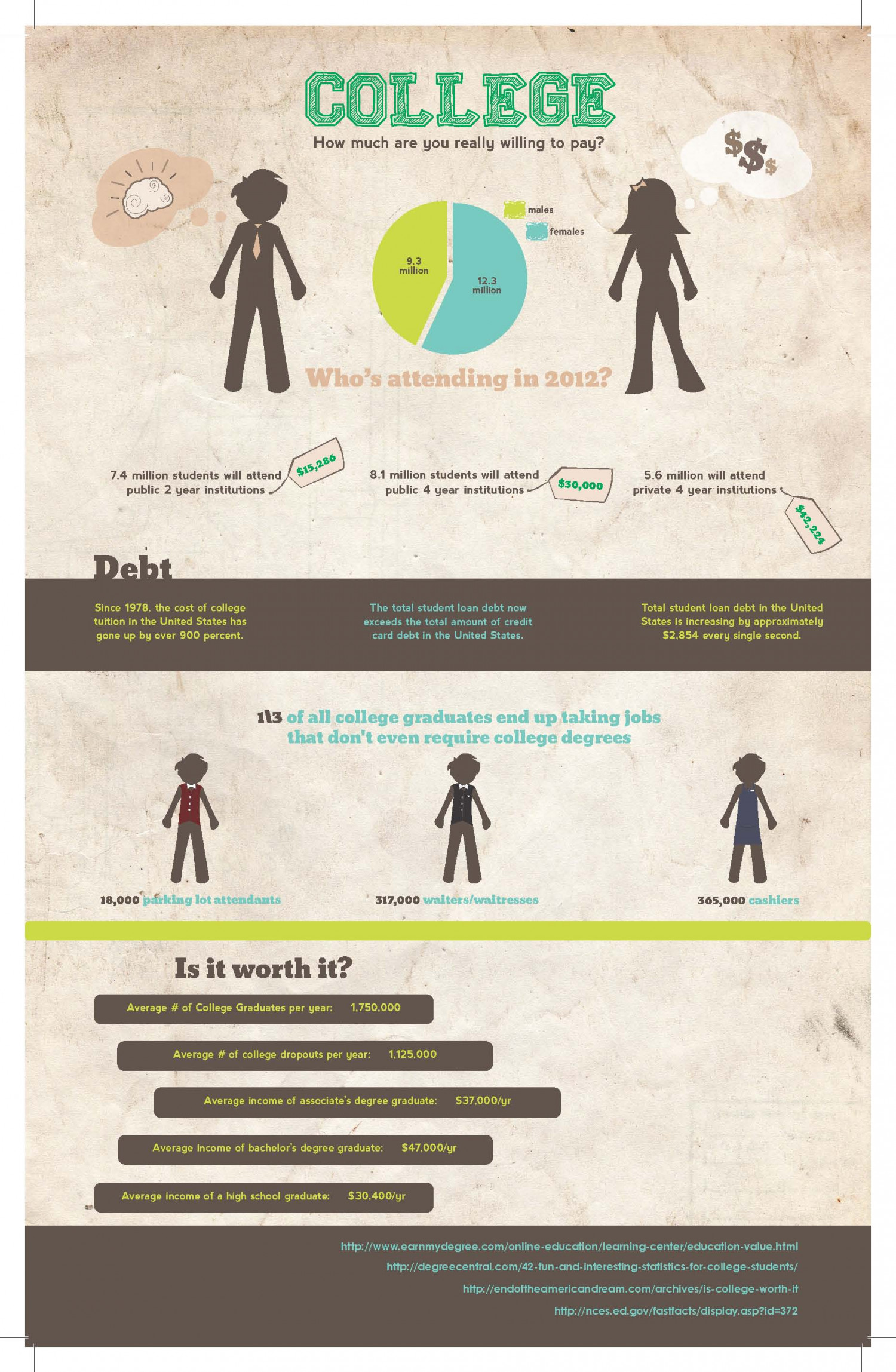 College: How Much Are You Really Willing to Pay? Infographic