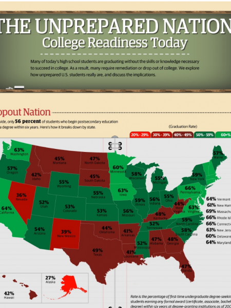 College Readiness News Roundup Infographic