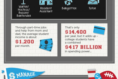 College Student Spending Habits Infographic