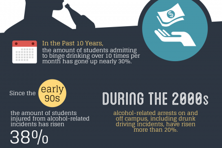 College Students and Alcohol Abuse Infographic