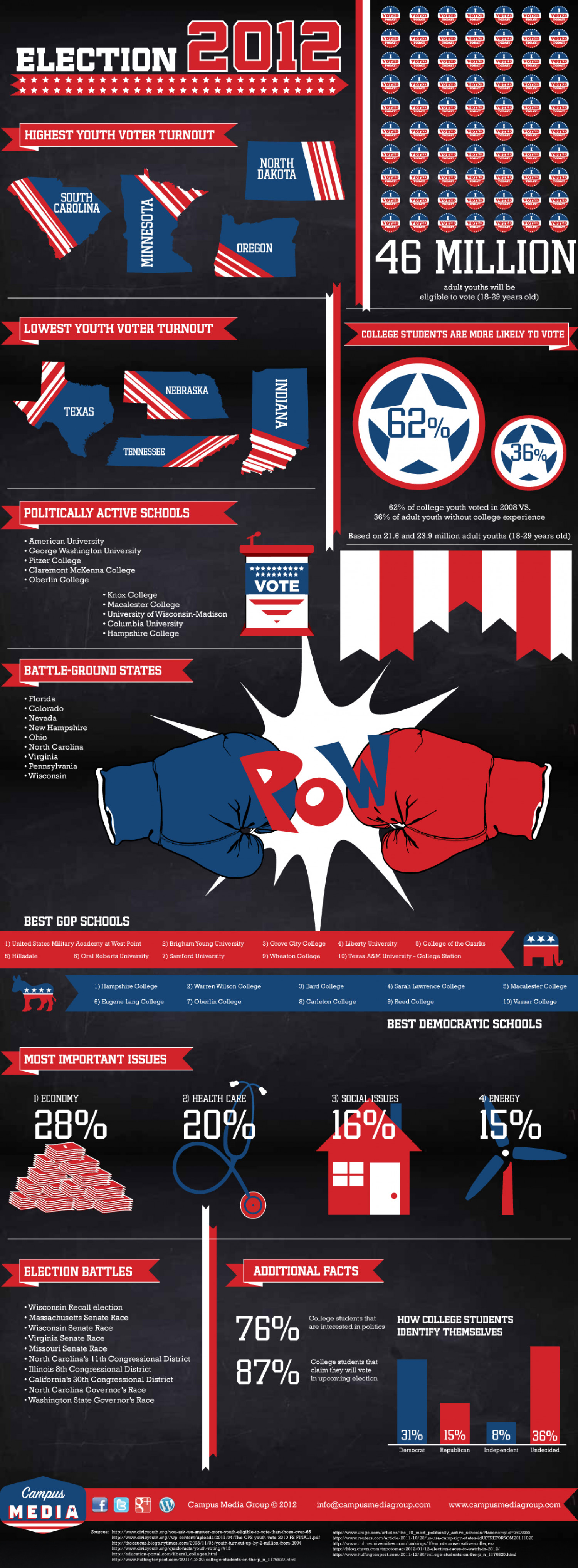 College Students and the 2012 Election Infographic