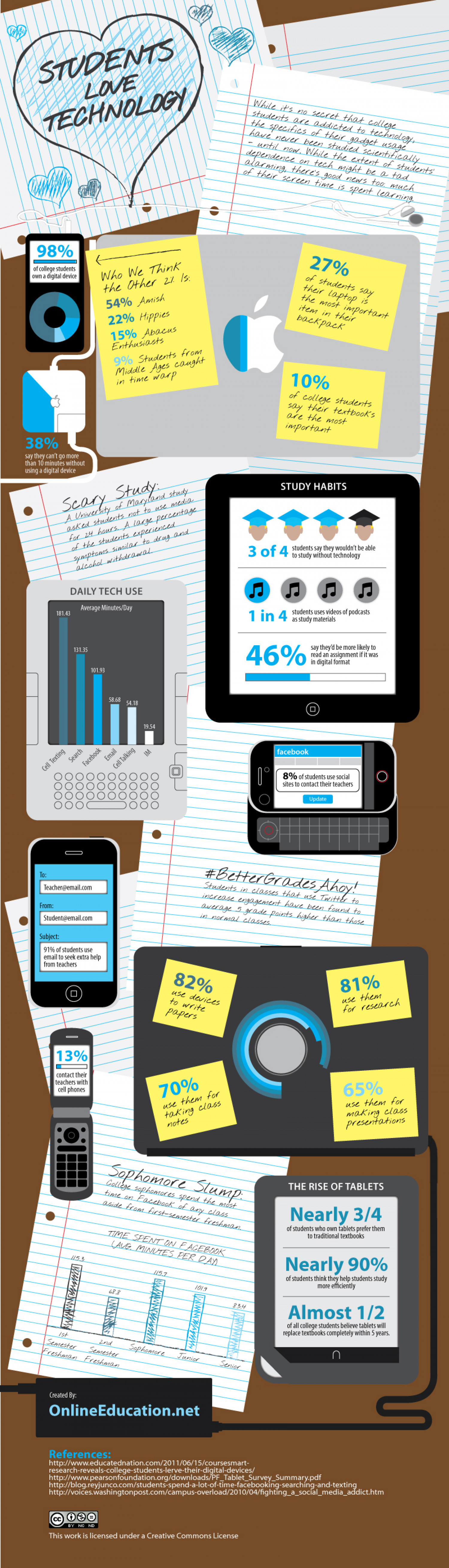 College Students are Addicted to Social Media Infographic