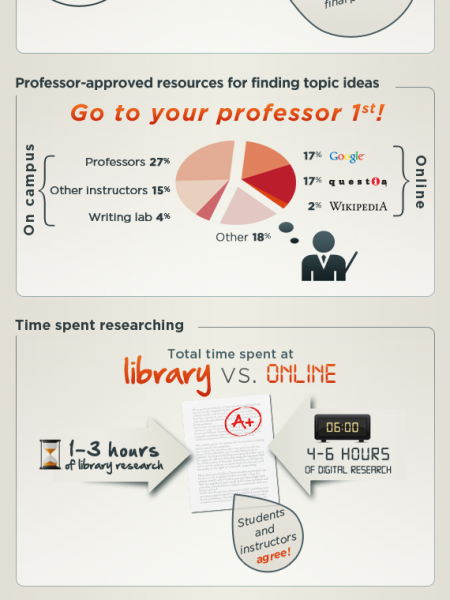 College study habits: Are students and instructors on the same page? Infographic