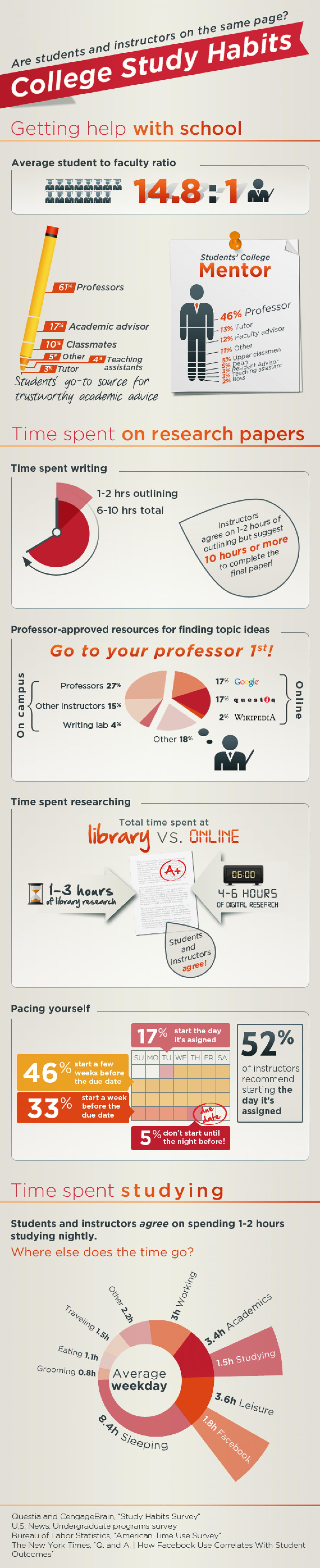 College Study Habits Infographic