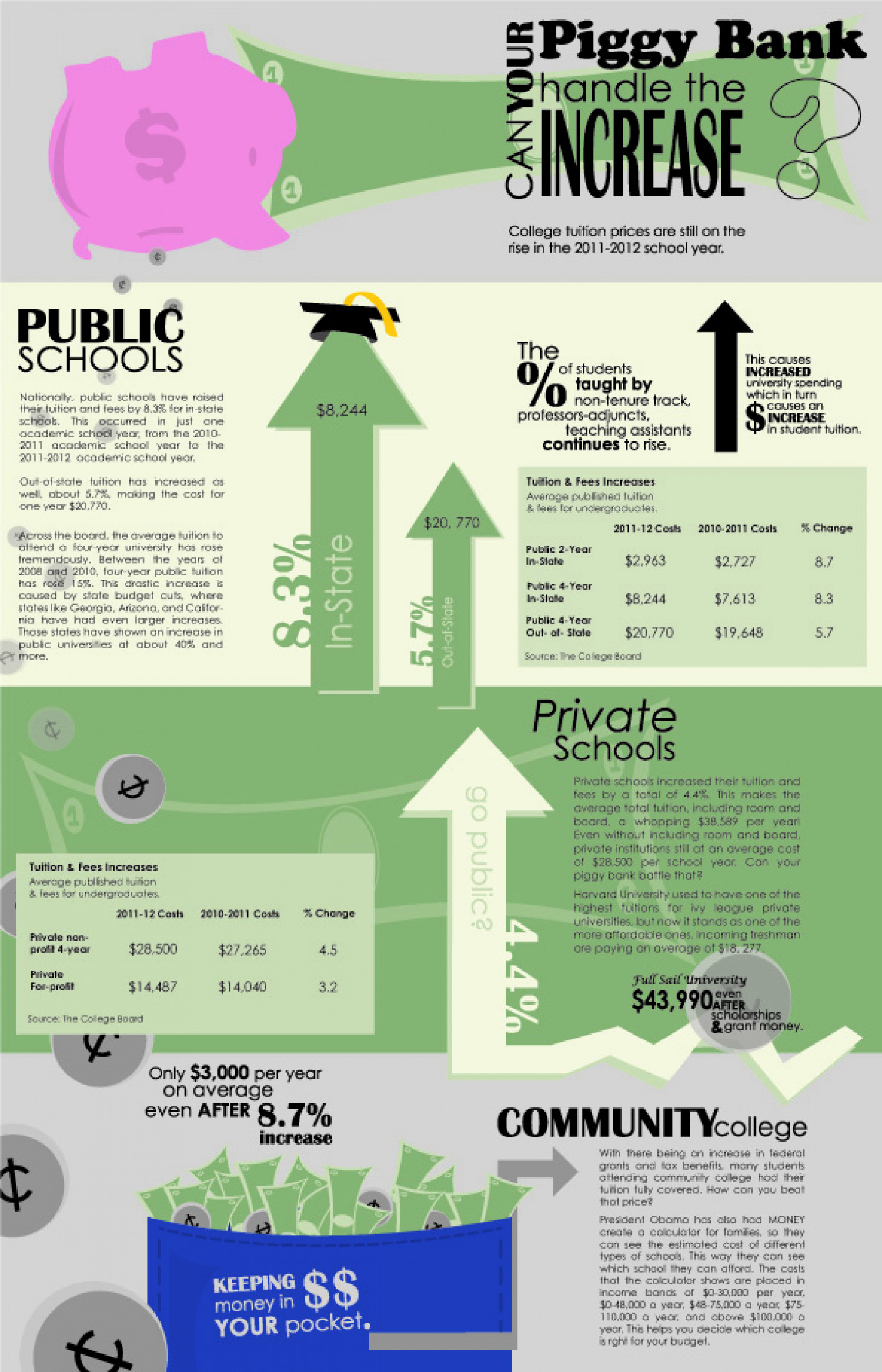 College Tuition Increase Infographic