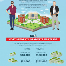 College (Un)bound: 10 College Myths Debunked Infographic