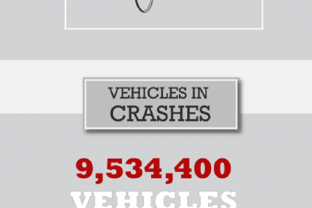 Collision Course: All About Auto Accidents in America Infographic