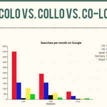 Colocation vs. Collocation vs. Co-location Infographic
