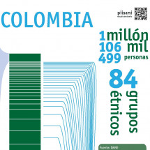 Colombia Ethnic Groups Infographic