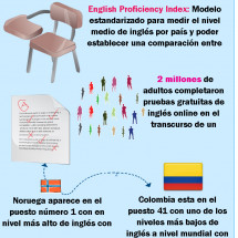 Colombia Ingles Infographic