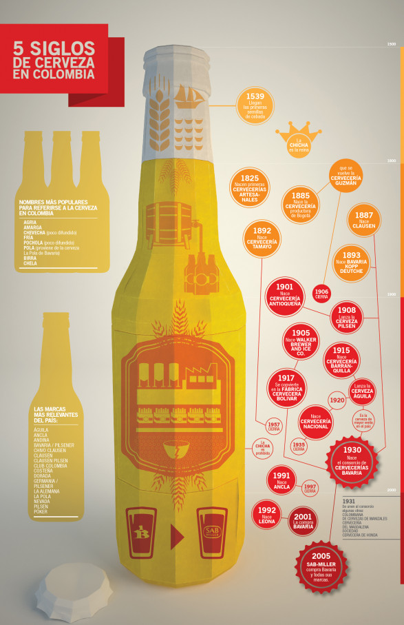 Colombian beer history