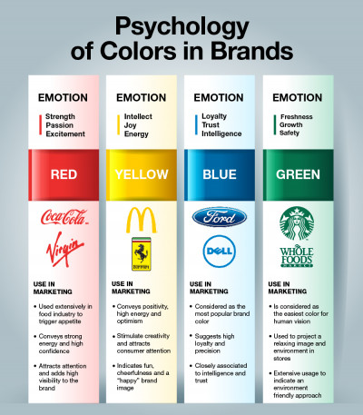 Color Psychology in Brands