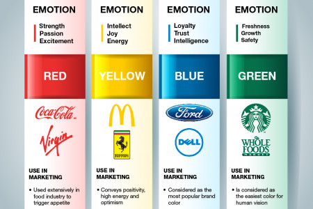 Color Psychology in Brands Infographic