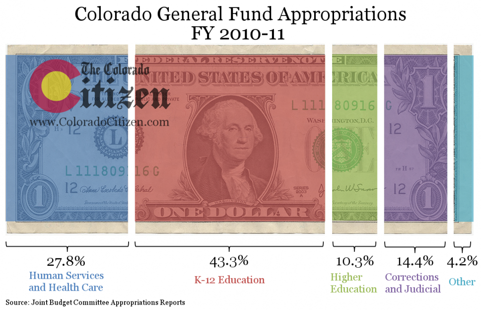 Colorado General Fund Appropriations, FY 2010-11 ColoradoCitizen.com  Infographic