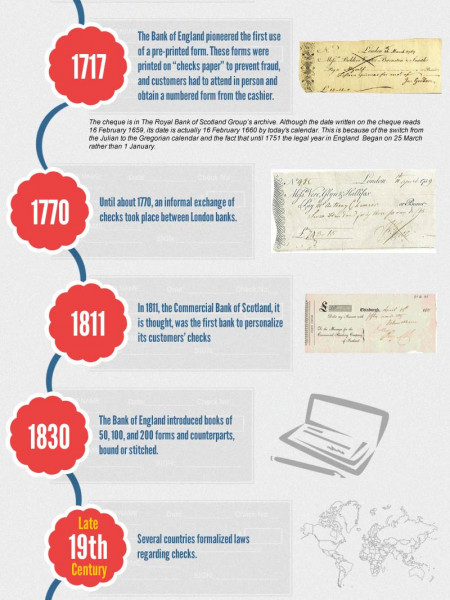Colorful History of Personal Checks Infographic