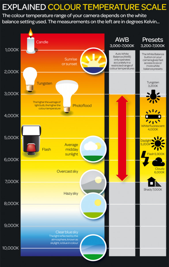 Colour Temperature Scale