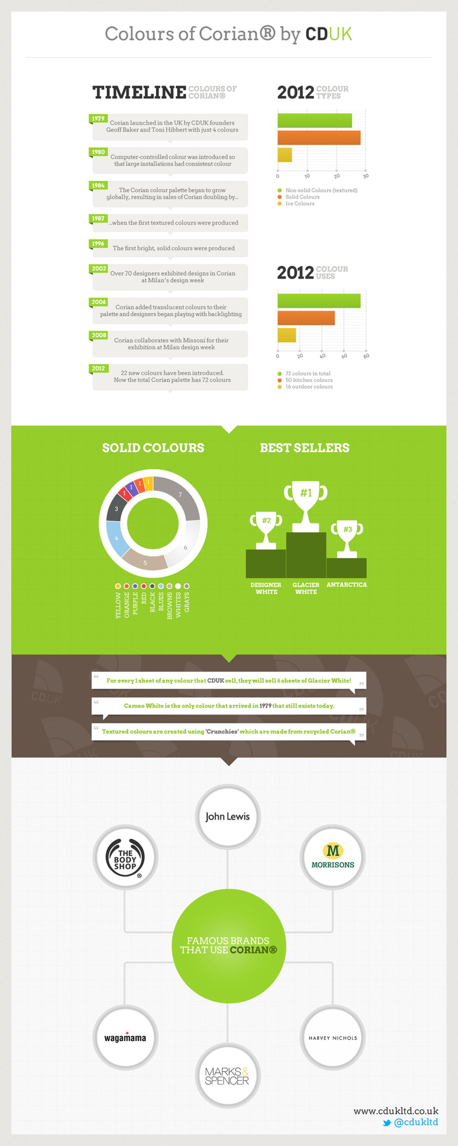 Colours of Corian Infographic