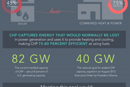 Combined Heat & Power Infographic