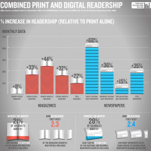 Combined Print and Digital Readership Infographic