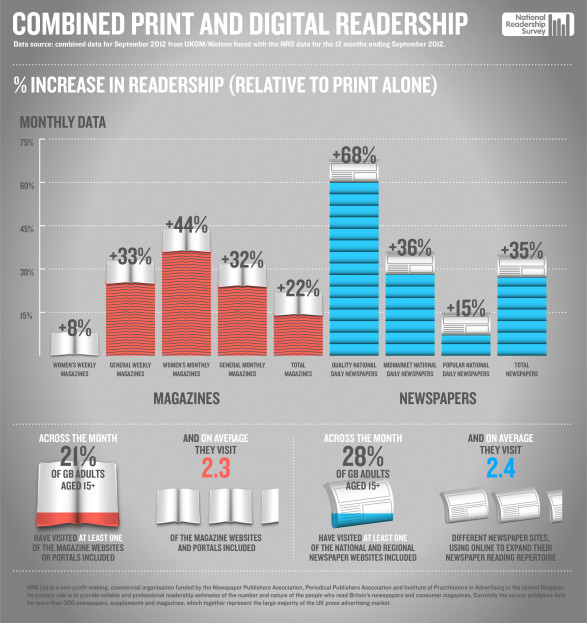 Combined Print and Digital Readership