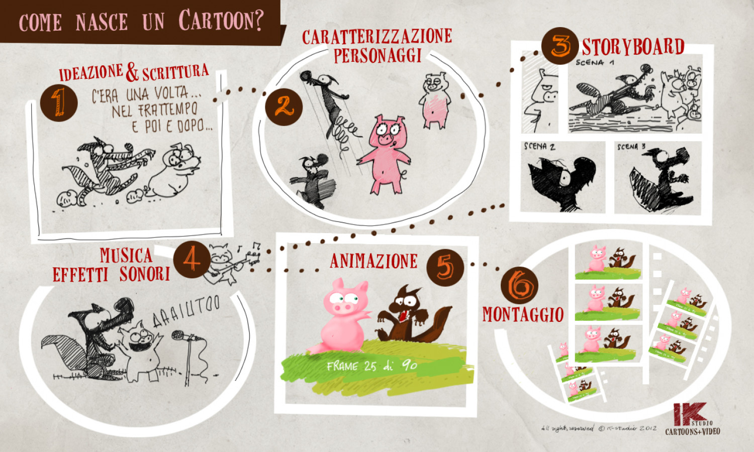 Come nasce un cartoon? Infographic