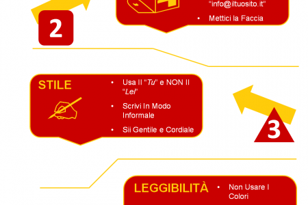 Come Scrivere Una Newsletter Professionale Infographic