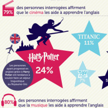 Comment apprendre langlais (How to Learn English) Infographic