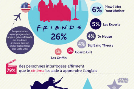 Comment apprendre l'anglais (How to Learn English) Infographic