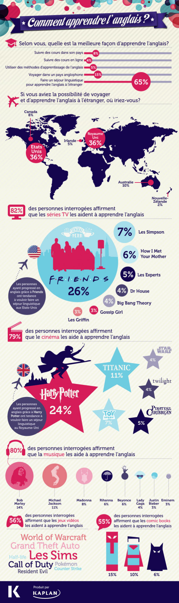Comment apprendre l&#039;anglais ? Infographic