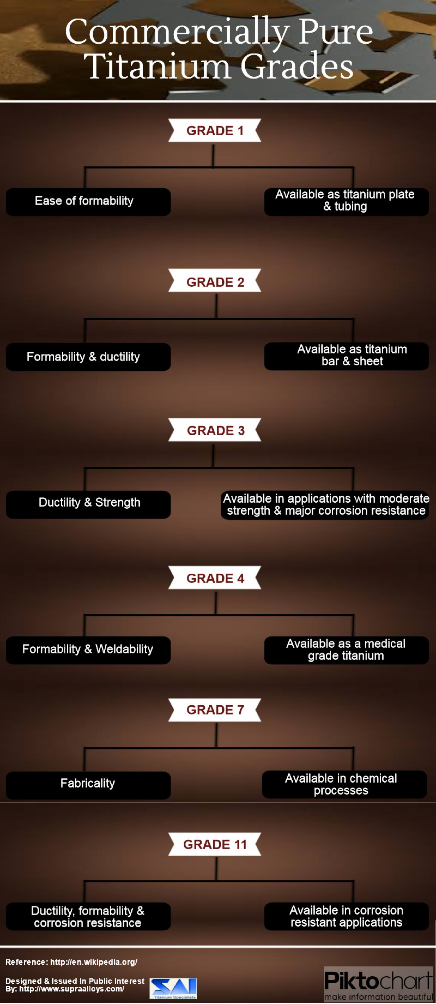 Commercially Pure Titanium Grades Infographic