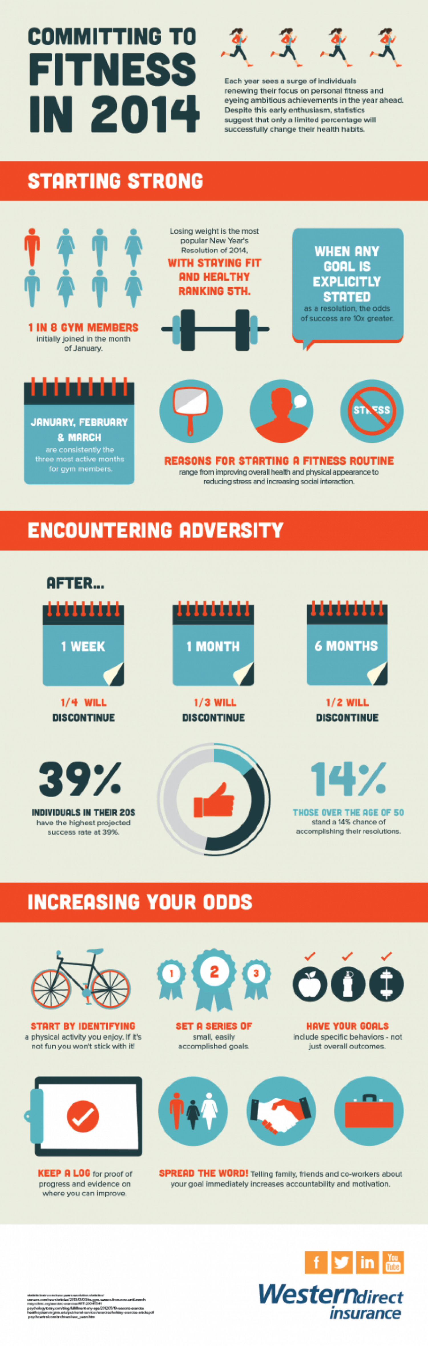 Committing to Fitness in 2014 Infographic