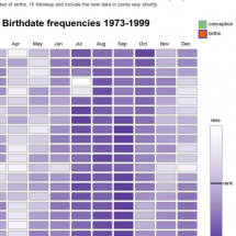 Common Birthdays - Interactive Version Infographic