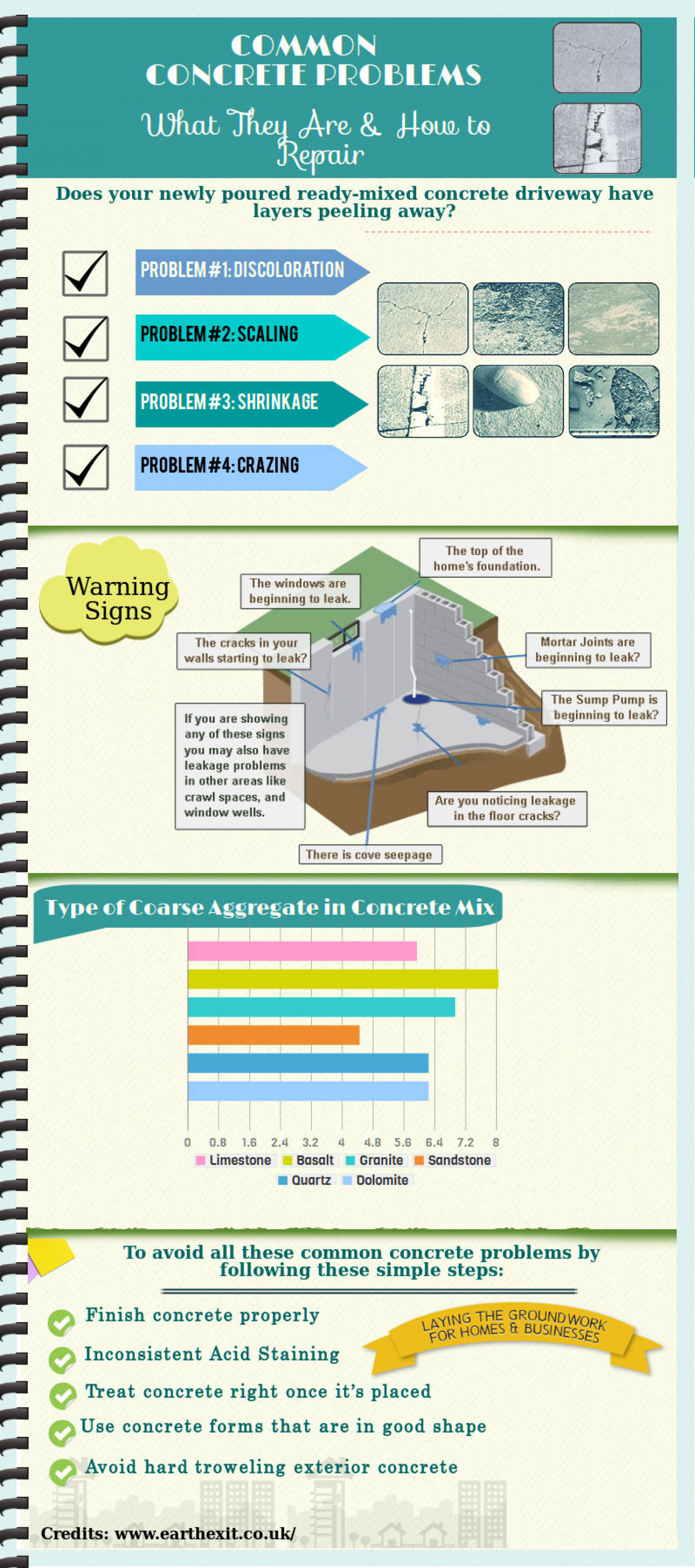 Common Concrete Problems Infographic